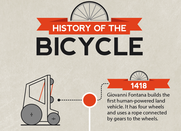 timeline-history-of-the-bicycle copy.png